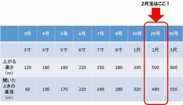 山梨の花火2尺玉がどのくらいのサイズかを現した表
