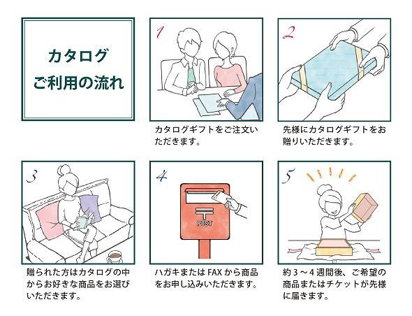 ヤマナシカタログの注文の仕方